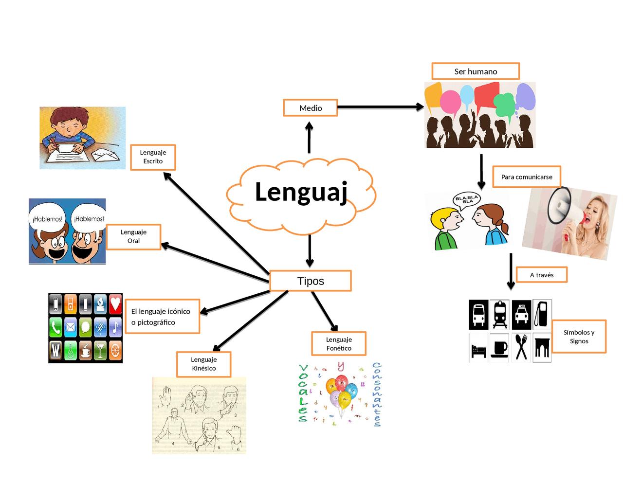 Lenguaje Tipos Y Medios Docsity