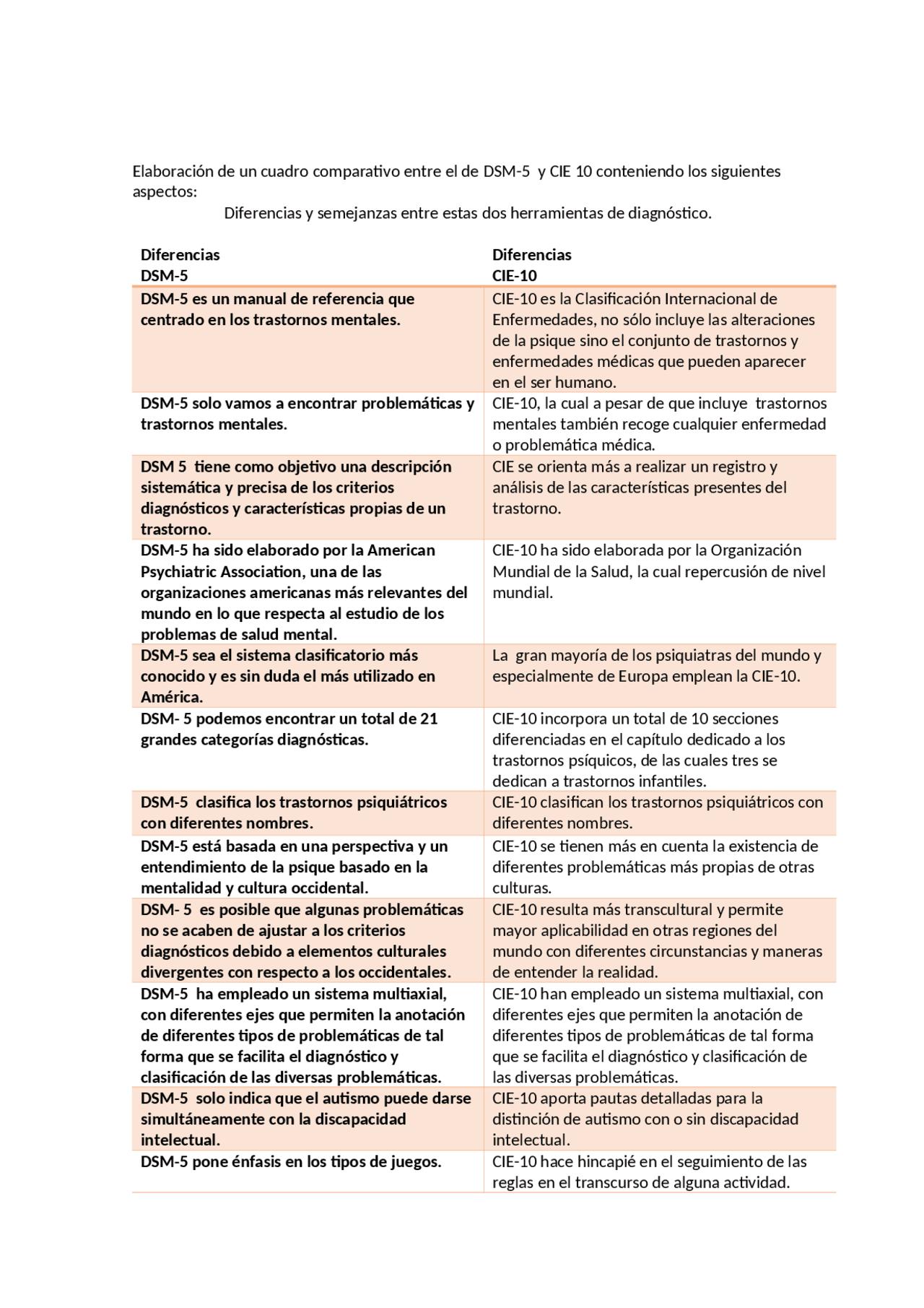 Diferencias Dsm 5 Diferencias Cie 10 Docsity