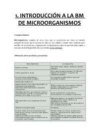 Introducción a la BM de microorganísmos