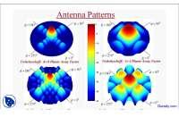 Antenna Patterns-Modern Antenna Theory-Lecture Slides