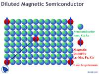 Diluted Magnetic Semiconductor-Material Processing Seminar-Lecture Slides
