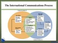 Advertising - International Marketing - Lecture Slides