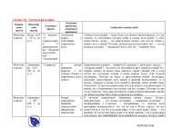 Таблица №1. Античная философия-конспекты-философия