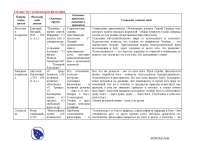 Таблица №2 Средневековая философия-конспекты-философия