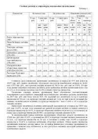 Лабораторная работа по курсу Финансы - упражнения - Анализ финансовой отчетности