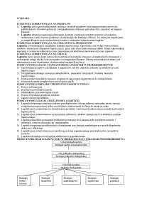 Podstawowe zagadnienia z logistyki - Notatki - Logistyka
