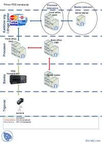POS transakcija-Slajdovi-Karticni sistemi-Elektrotehnika i racunarstvo