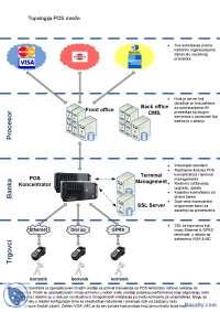 Primer POS arhitekture jedne banke-Slajdovi-Karticni sistemi-Elektrotehnika i racunarstvo
