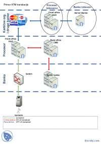 ATM transakcija-Slajdovi-Karticni sistemi-Elektrotehnika i racunarstvo