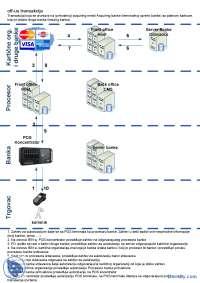 Off-us transakcija-Slajdovi-Karticni sistemi-Elektrotehnika i racunarstvo