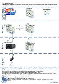 On-us transakcija-Slajdovi-Karticni sistemi-Elektrotehnika i racunarstvo