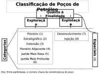Classificação de Poços de Petróleo - Apostilas -  Engenharia de Petróleo