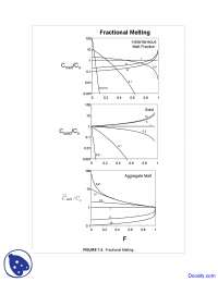 Fractional Melting - Geochemistry I - Lecture Notes