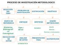 Medicina UCSM: Redacción e informe de investigación y tesis