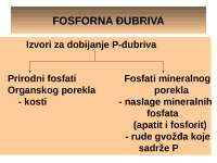 Fosforna Đubriva