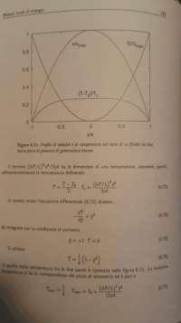 Profilo temperatura tubo cilindrico