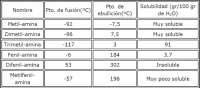 Aminas alfáticas y aromáticas. propiedades y aplicaciones