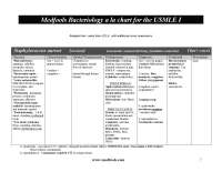 Medfools Bacteria chart for USMLE I
