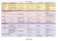 Tabele iz  Katzung farmakologije