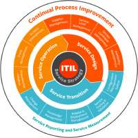 Summary of the process of ITIL.