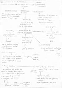 Schemi di tecnologia meccanica