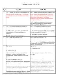 Таблица отличий ГПК и АПК