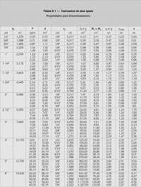 tabela de abas iguais