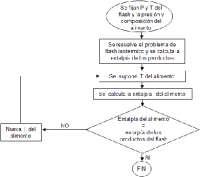 flash adiabatico,algoritmo