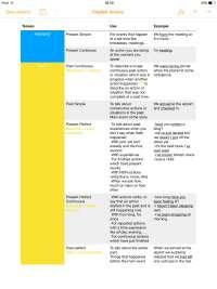 Tabella dei verbi in inglese