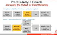 process design in an Operations System.
