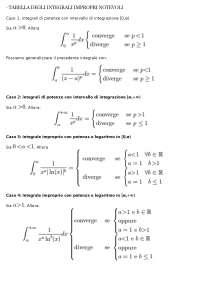 Tabella degli integrali impropri notevoli