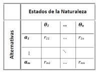 Estados de la naturaleza. Métodos de decisión