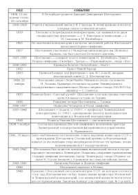 ХРОНОЛОГИЧЕСКАЯ ТАБЛИЦА ПО ЖИЗНИ И ТВОРЧЕСТВУ Д.Д.ШОСТАКОВИЧА