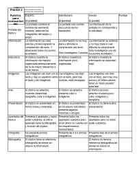 Rubrica para evaluar elementos de la tabla periodica