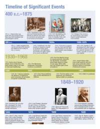 History of Abnormal Psychology