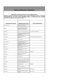 tabella dei medicinali