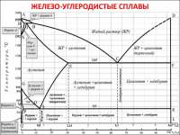 эвтектика (железо-углеродистые сплавы)