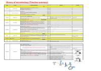 Microbiology summary timeline