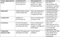 Filter Aufteilung Tabelle Elektronik