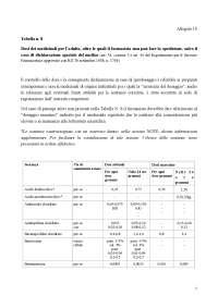 tabella 8 farmacopea ufficiale
