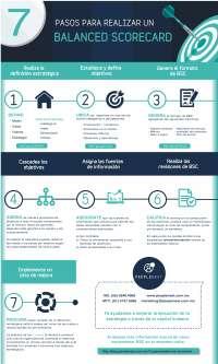 Infografia: Como hacer un Balanced Sorecard