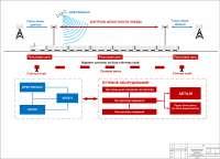 Чертёж - Система управления железнодорожным транспортом