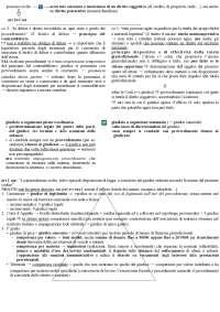 Schemi di diritto processuale civile (Balena)