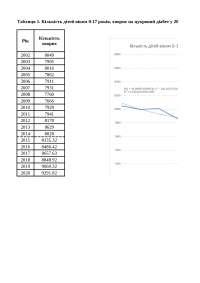 """Таблиці та графіки по темі """"Статистичний аналіз захворюваності на цукровий діабет серед дітей в Україні у період з 2002 по 2014 рік"""""""