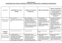 Cuadro Comparativo entre Suspension de Juicio a Prueba, Condena Condicional y Libertad Condicional