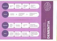 Neuropsychology - Dementia