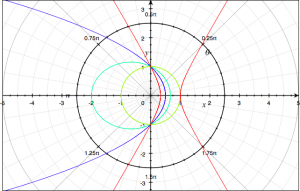Conics – A graphic explanation with GIFs