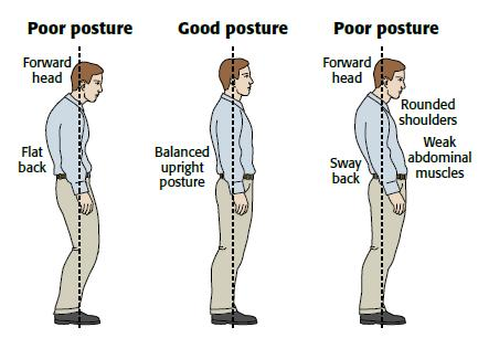 Different-Types-of-Posture, Gadget to straight you up