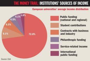 Profit Motive is Threatening Higher Education