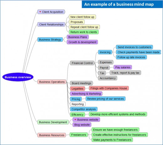 business_mind_map, Mind Mapping: Why? And How?
